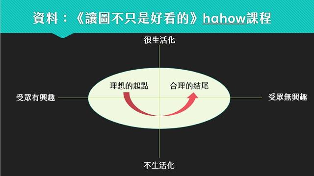 不只是懶人包在Hahow開設的《讓圖不只是好看的》有很多很棒的內容,其中這個資料的安排我非常推薦。
